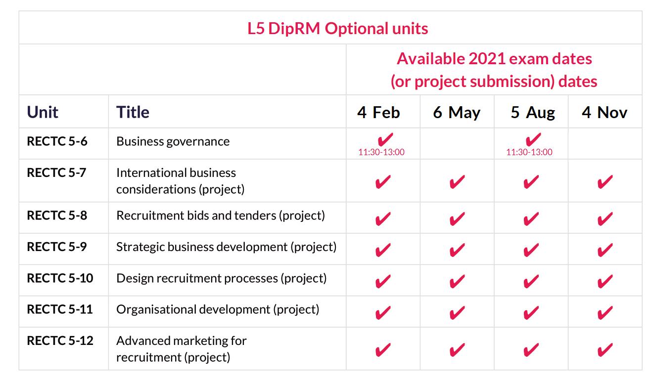 L5 DipRL optional unit exam dates 2021.png