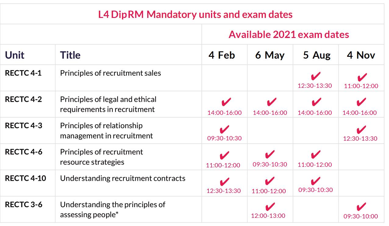 L4 DipRM mandatory unit exam dates 2021