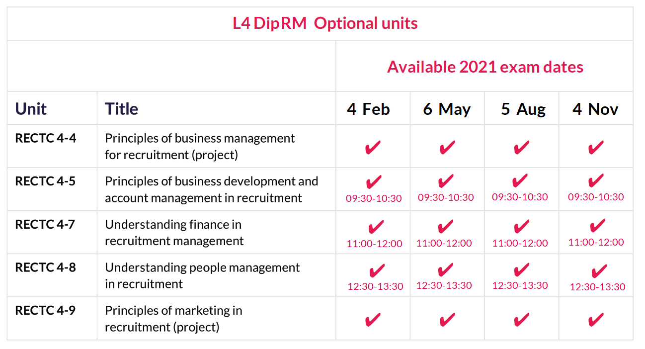 L4 DipRM optional unit exam dates 2021