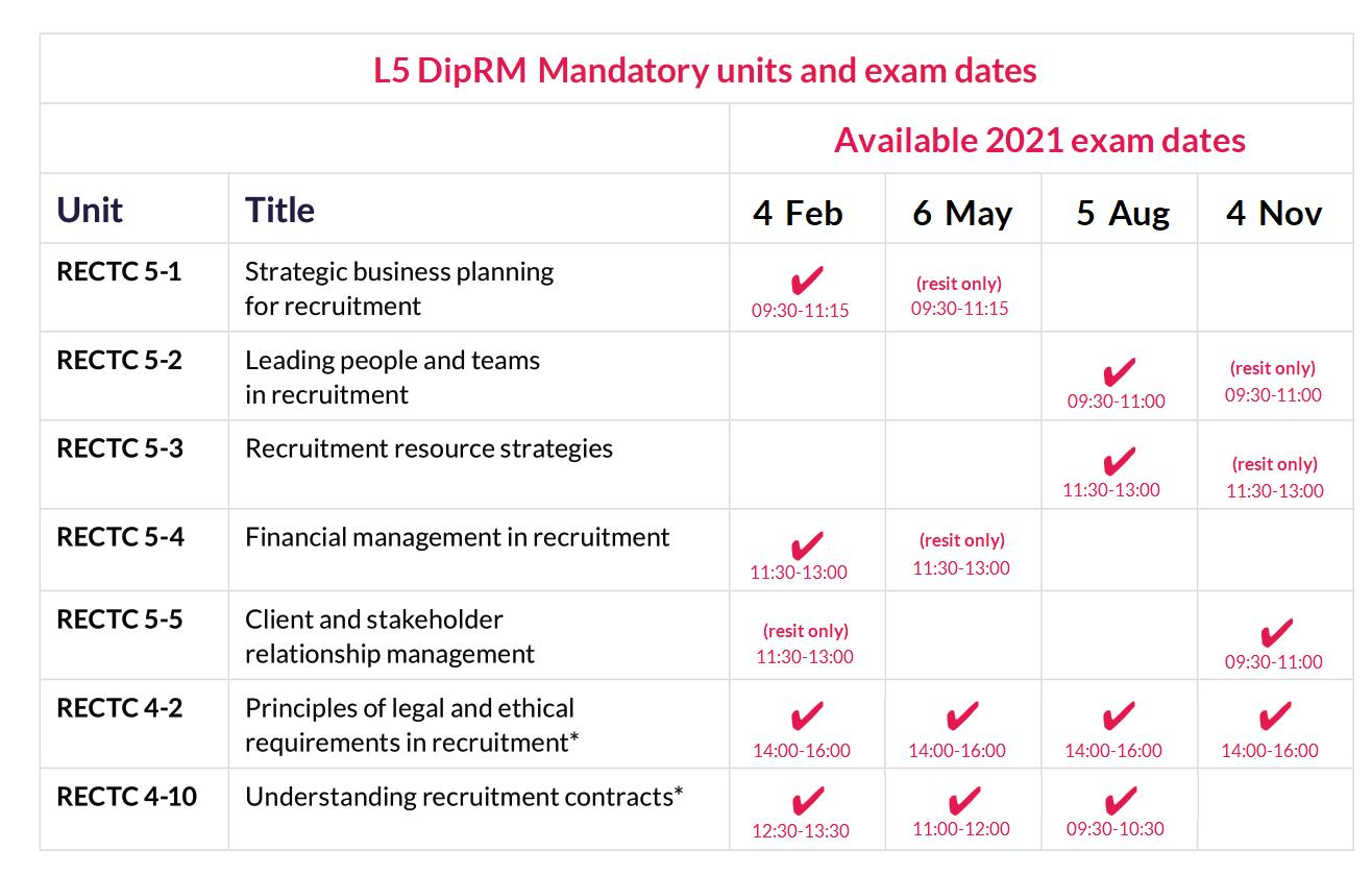L5 DipRL mandatory unit exam dates 2021.png